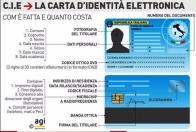 carta_identita_elettronica